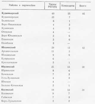 Распределение партийных ячеек в коми-пермяцком округе на первом съезде